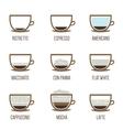 Coffee types vector
