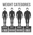 Man body mass index vector