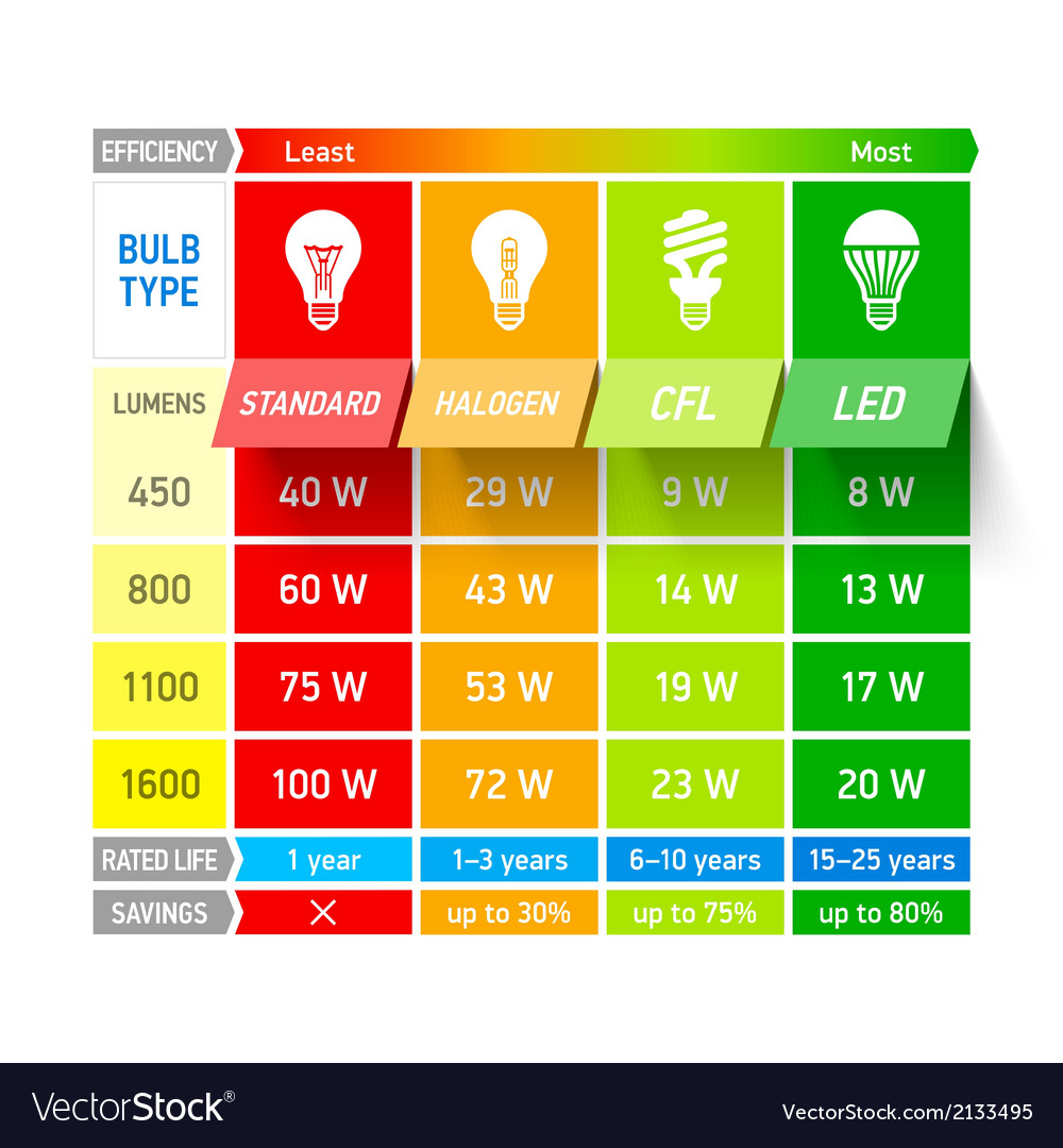 Light bulb comparison chart infographic vector | Price: 1 Credit (USD $1)