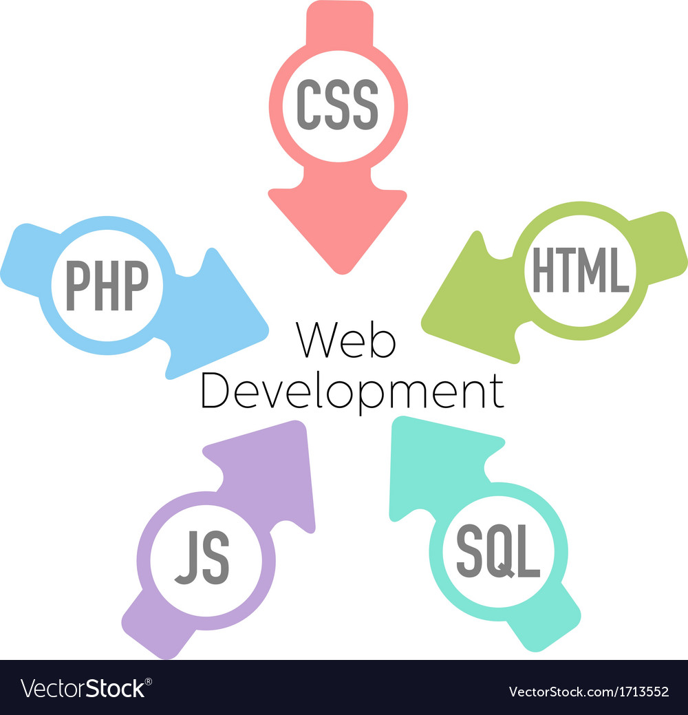 Web development php html arrows vector | Price: 1 Credit (USD $1)