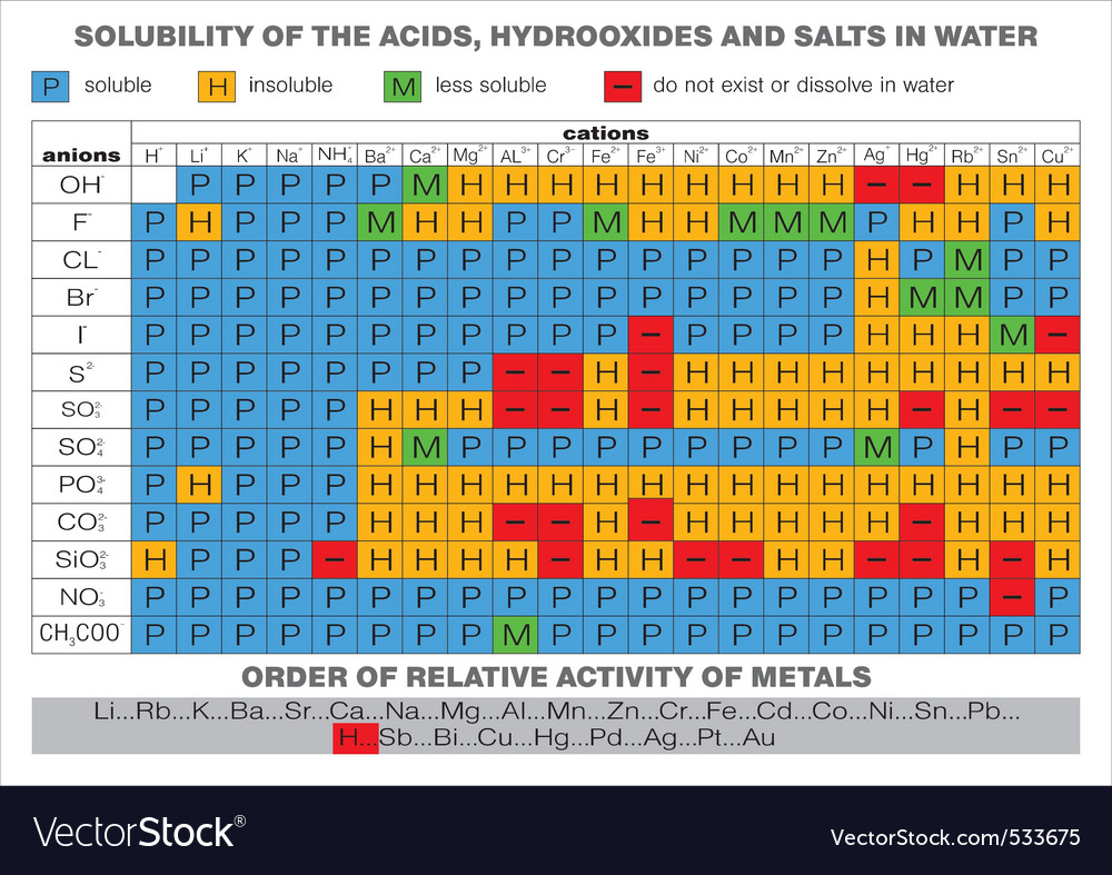 Complete periodic table of the elements vector | Price: 1 Credit (USD $1)