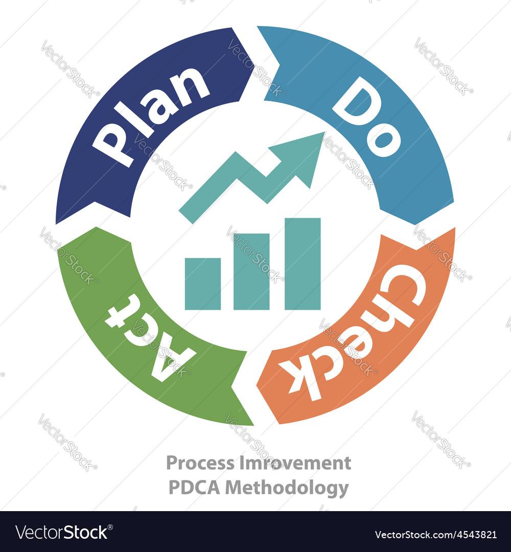 Process improvement tool vector