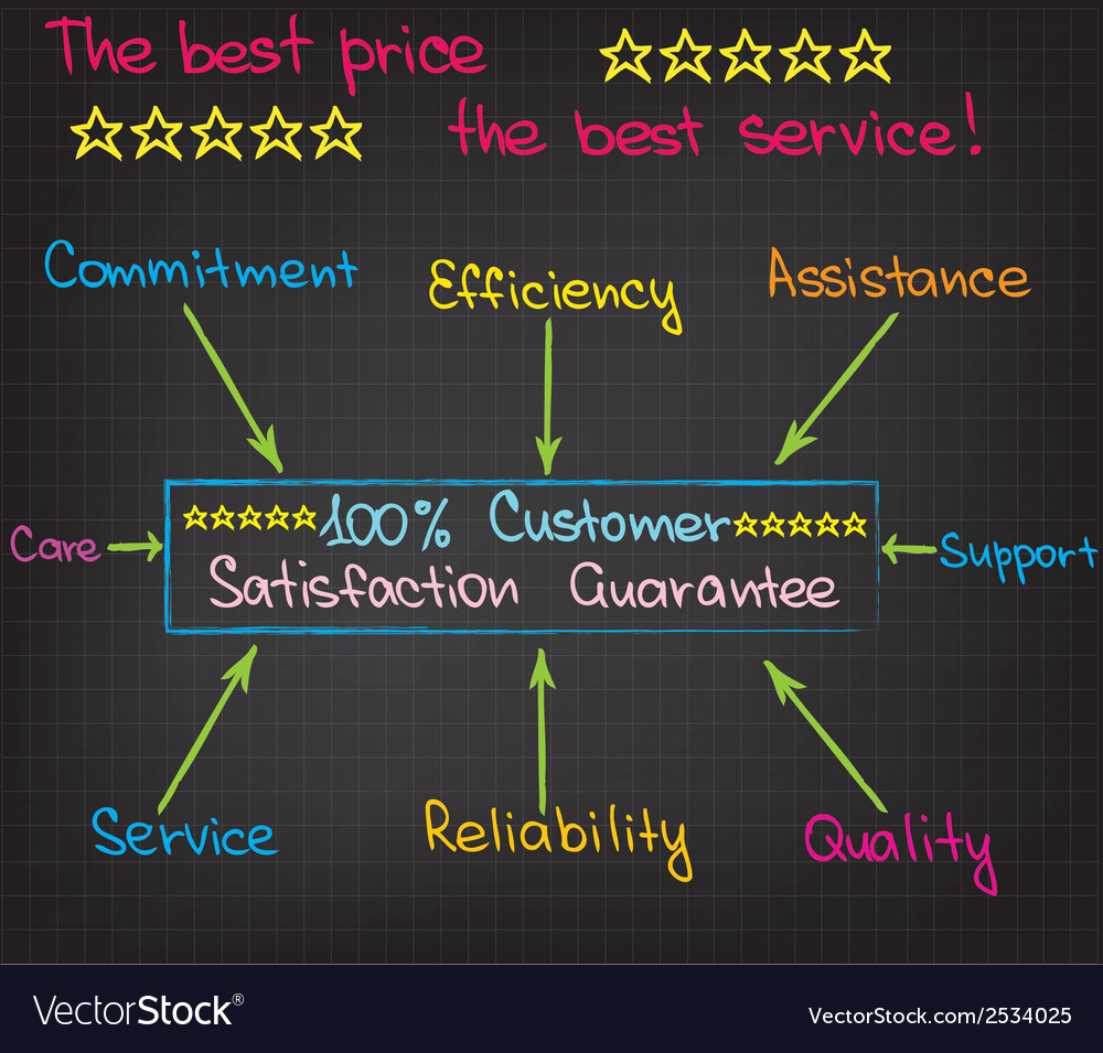 Customer satisfaction vector | Price: 1 Credit (USD $1)