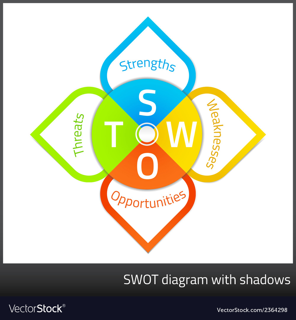 Swot analysis diagram in sticker style vector | Price: 1 Credit (USD $1)