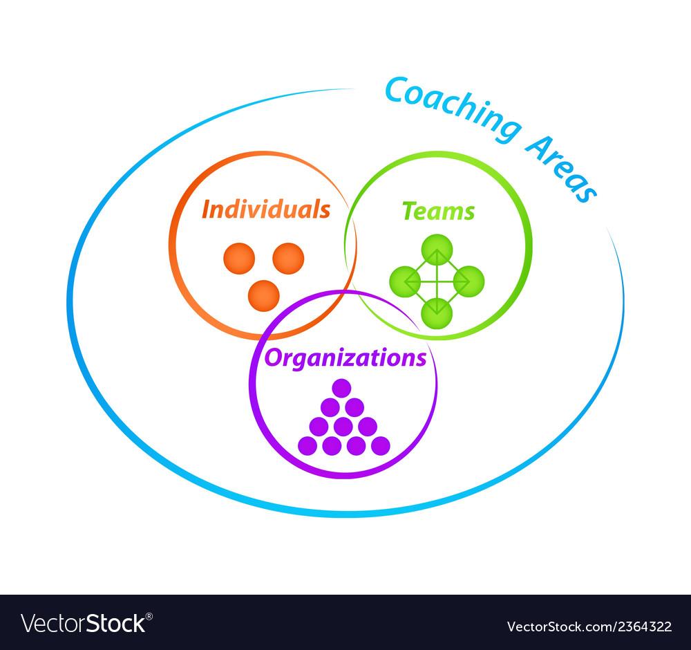 Coaching areas diagram vector | Price: 1 Credit (USD $1)