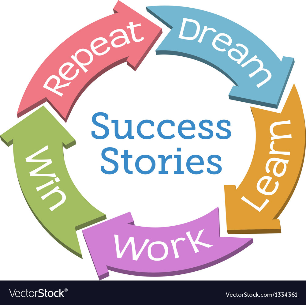 Success dream work win cycle arrows vector | Price: 1 Credit (USD $1)