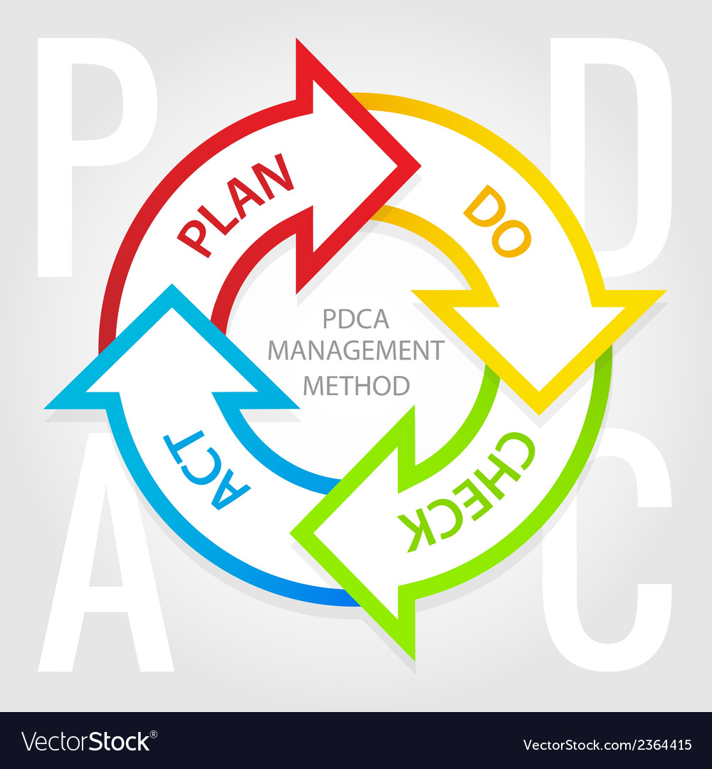 Pdca management method diagram plan do check act vector | Price: 1 Credit (USD $1)