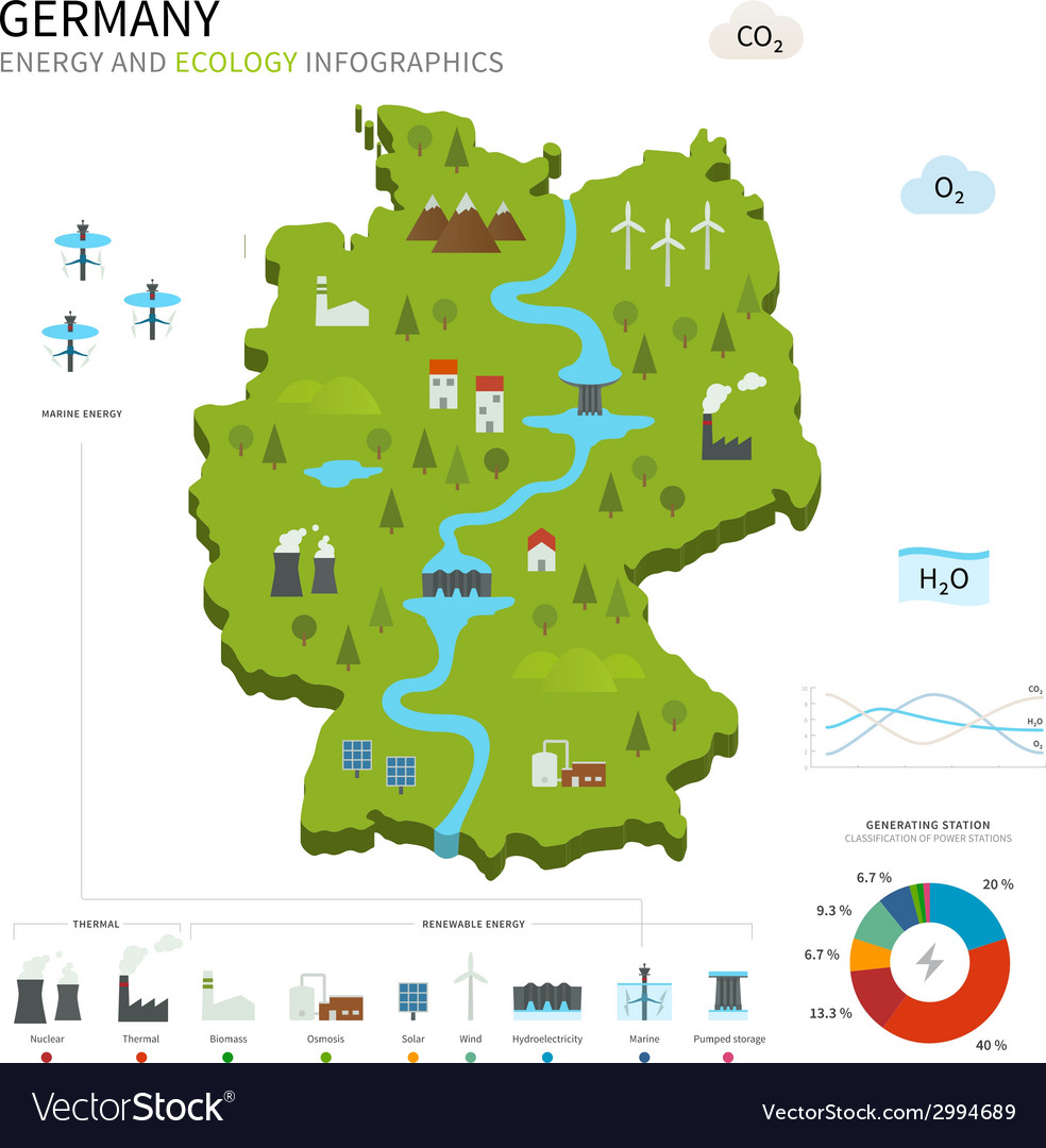 Energy industry and ecology of germany vector | Price: 1 Credit (USD $1)