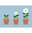 Interest rates and different size of flowers fina vector
