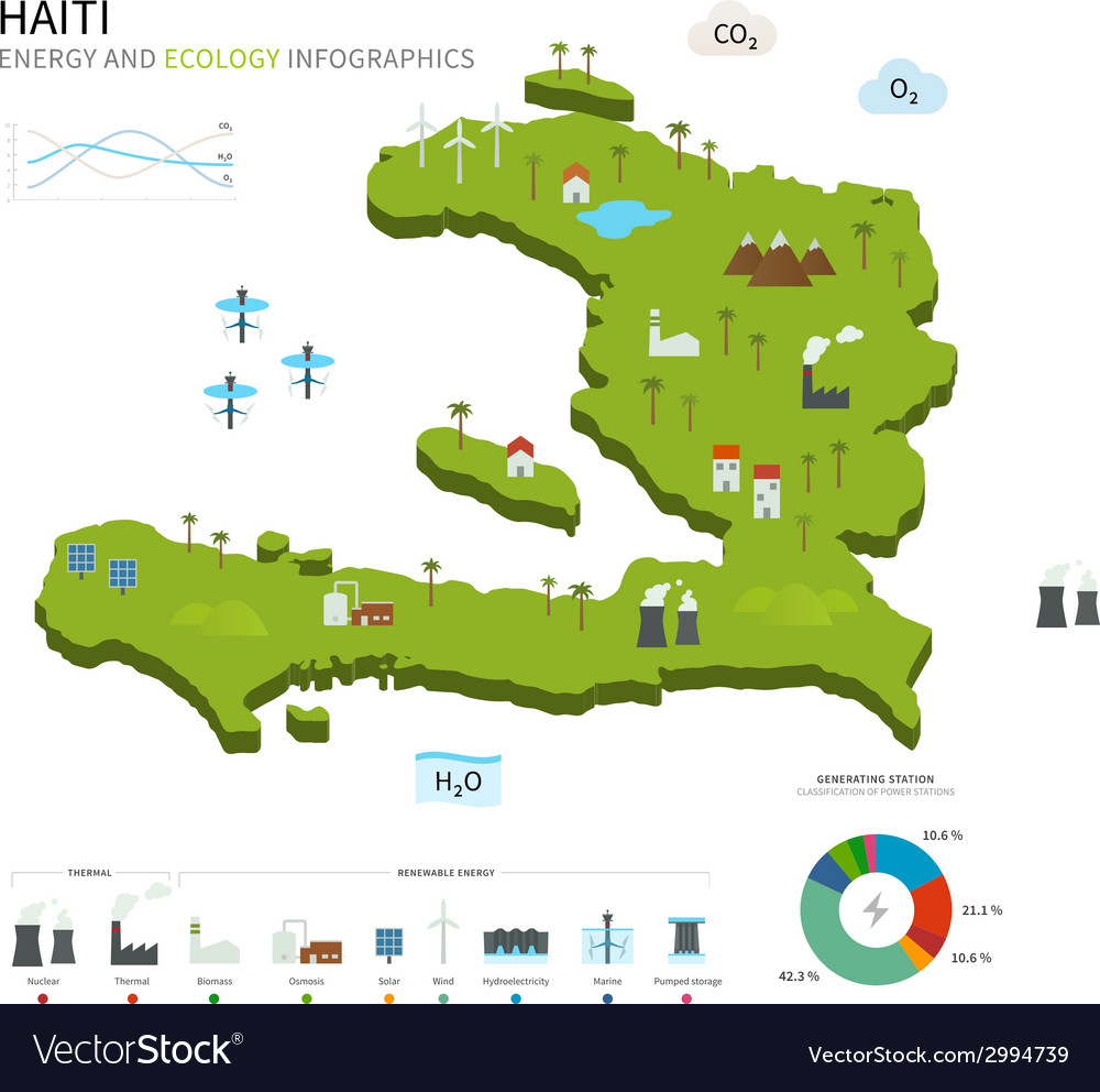 Energy industry and ecology of haiti vector | Price: 1 Credit (USD $1)