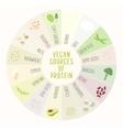 Vegan sources of protein vector