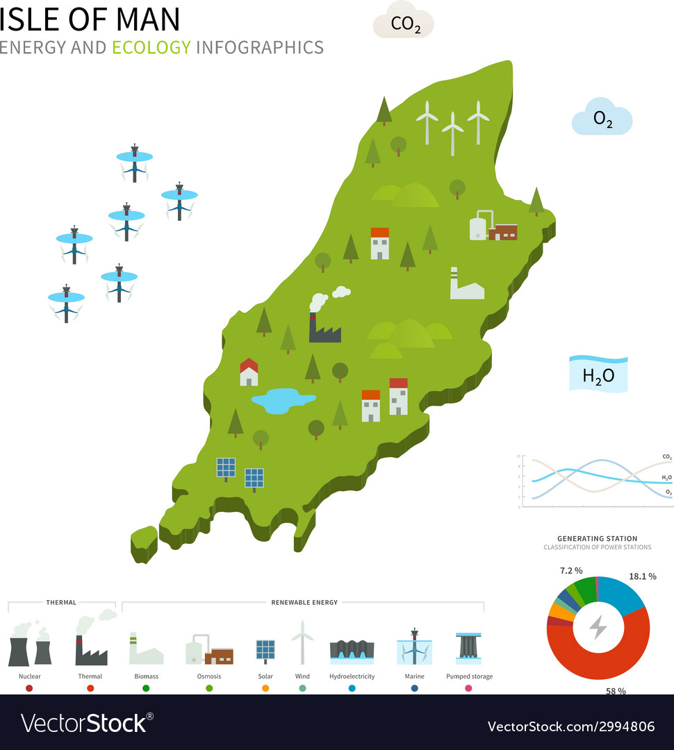 Energy industry and ecology map isle of man vector | Price: 1 Credit (USD $1)