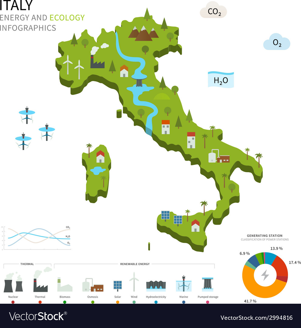 Energy industry and ecology of italy vector   Price: 1 Credit (USD $1)