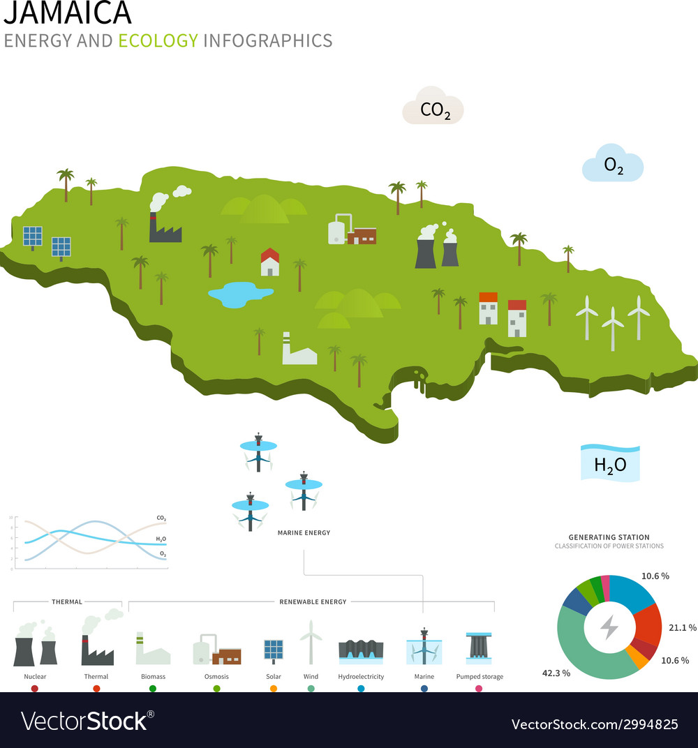 Energy industry and ecology of jamaica vector | Price: 1 Credit (USD $1)