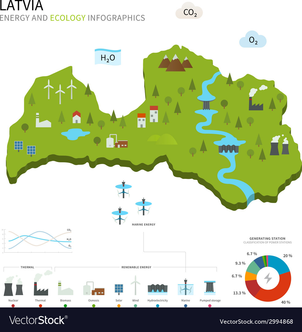 Energy industry and ecology of latvia vector | Price: 1 Credit (USD $1)