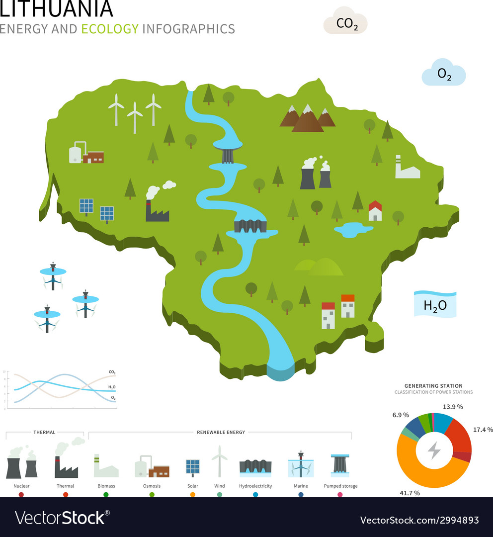 Energy industry and ecology of lithuania vector | Price: 1 Credit (USD $1)