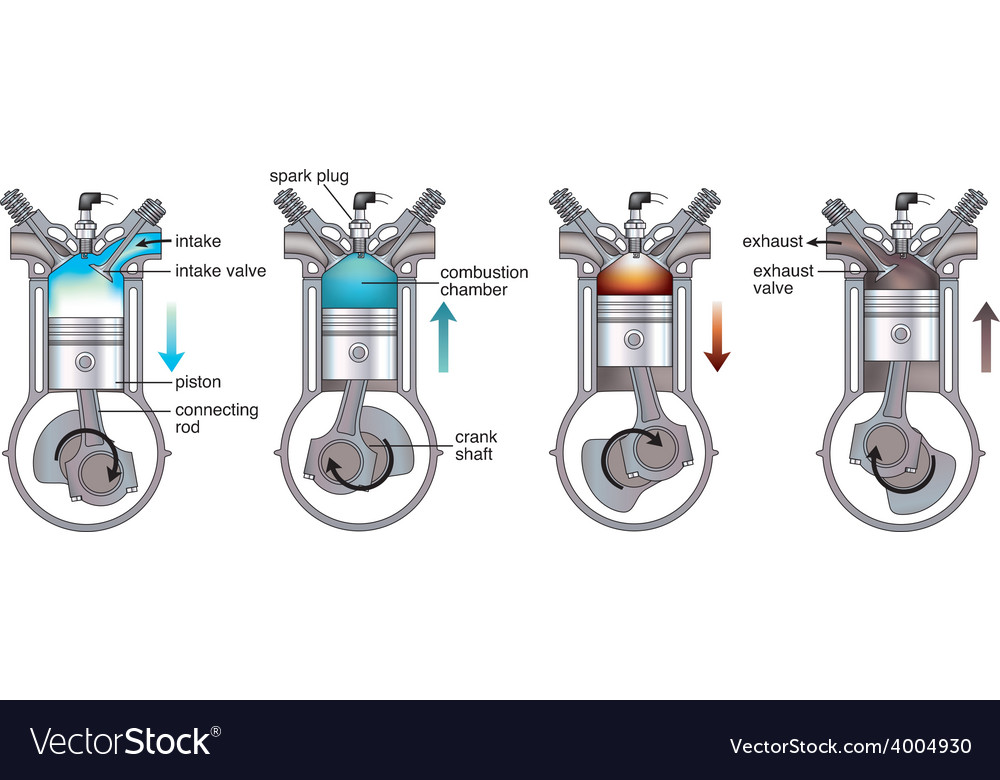 Four stroke combustion engine vector | Price: 3 Credit (USD $3)