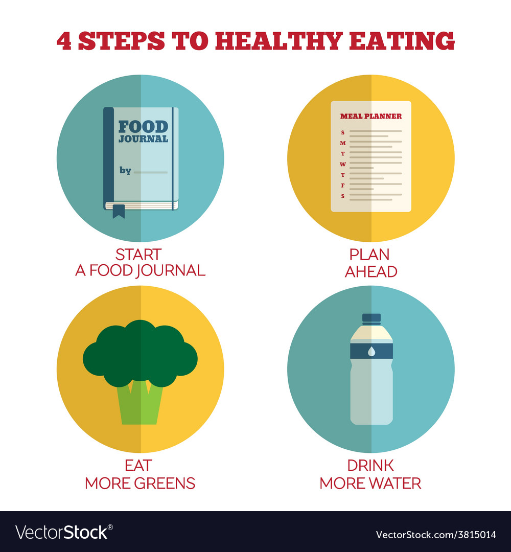 Flat style infographics 4 steps to healthy eating vector | Price: 1 Credit (USD $1)