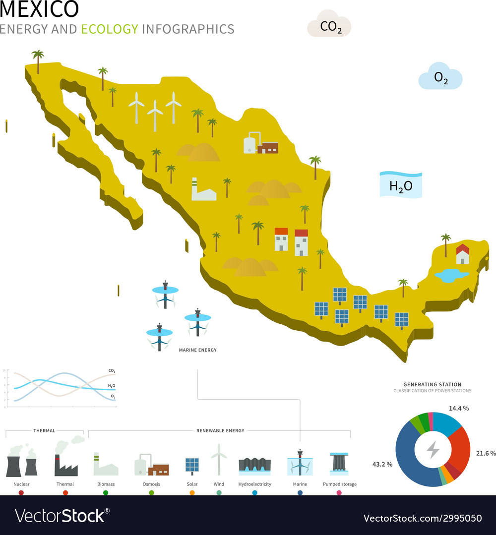 Energy industry and ecology of mexico vector   Price: 1 Credit (USD $1)