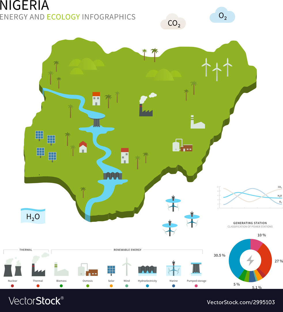 Energy industry and ecology of nigeria vector | Price: 1 Credit (USD $1)