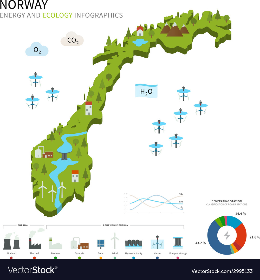 Energy industry and ecology of norway vector | Price: 1 Credit (USD $1)