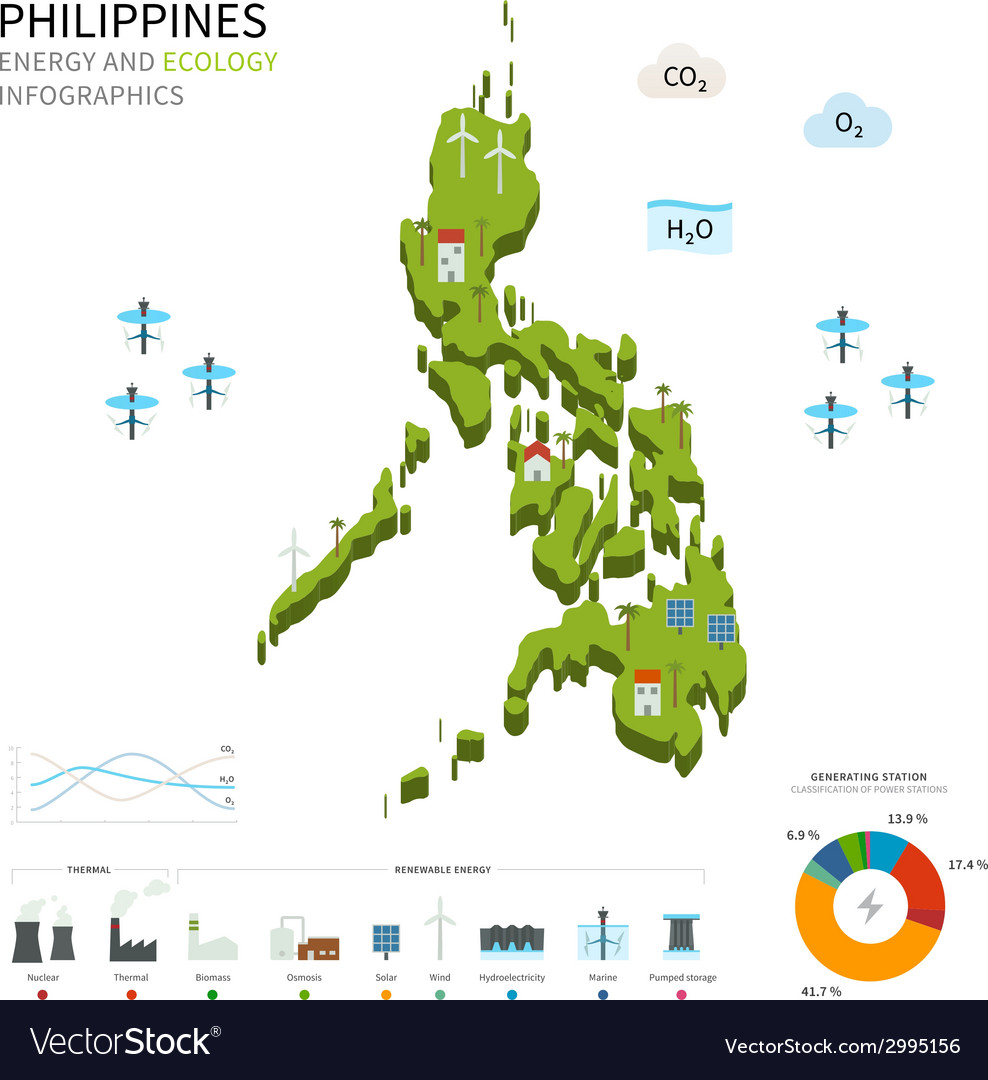 Energy industry and ecology of philippines vector   Price: 1 Credit (USD $1)