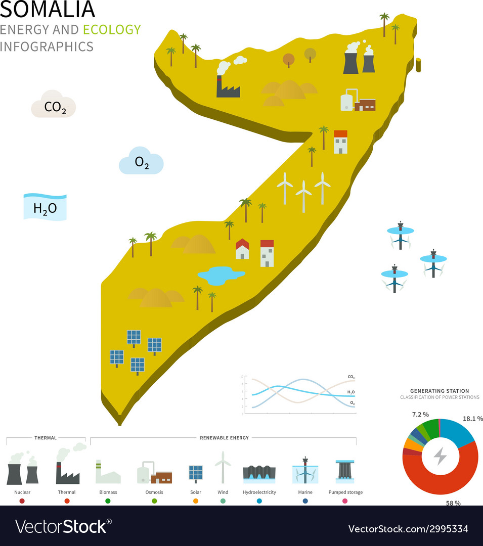 Energy industry and ecology of somalia vector   Price: 1 Credit (USD $1)
