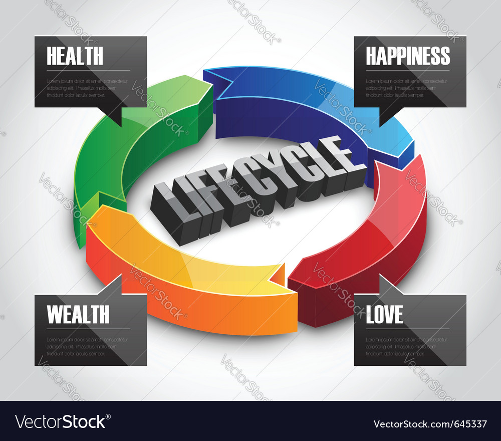 3d life cycle sign vector | Price: 1 Credit (USD $1)