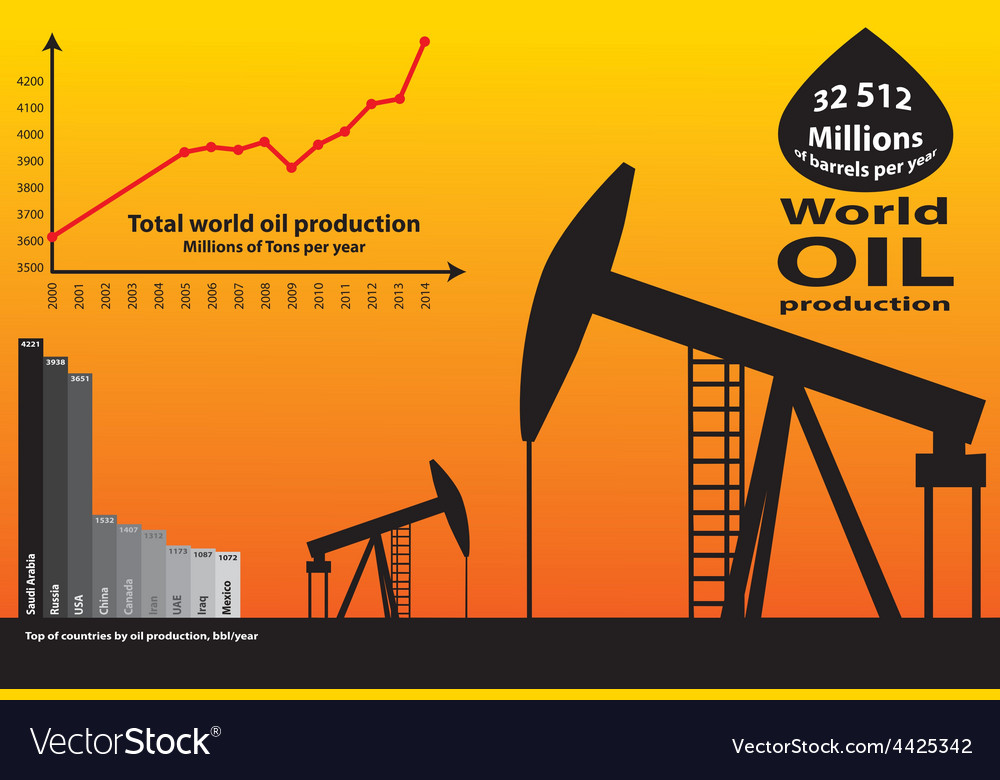 World oil production vector | Price: 1 Credit (USD $1)