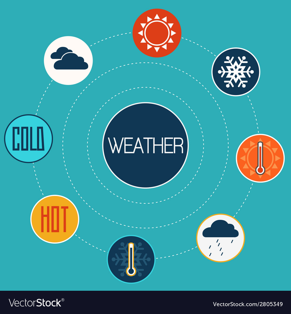 Set of flat design concept icons for weather vector   Price: 1 Credit (USD $1)