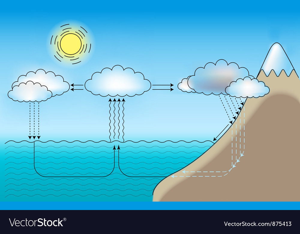 Water cycle vector   Price: 1 Credit (USD $1)