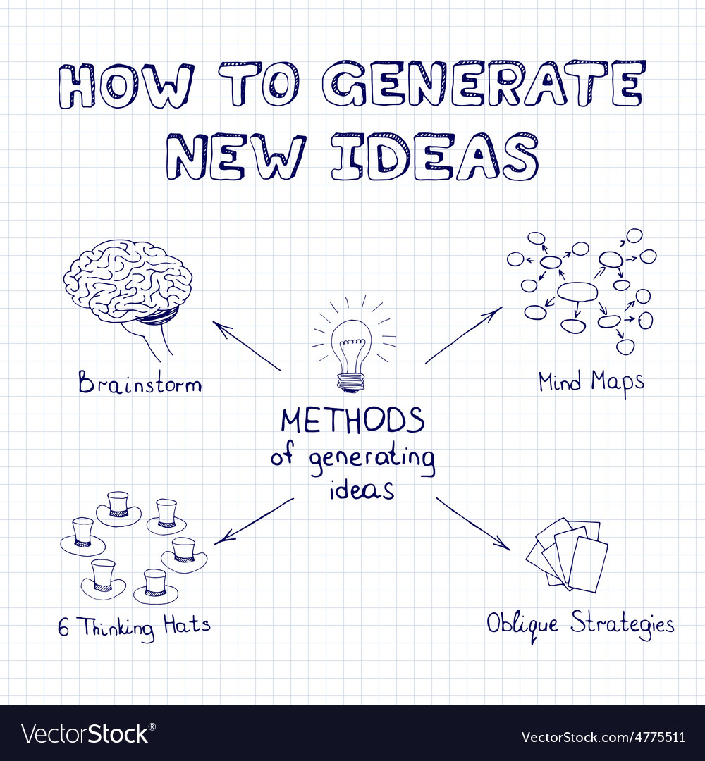 Methods of generating ideas vector | Price: 1 Credit (USD $1)