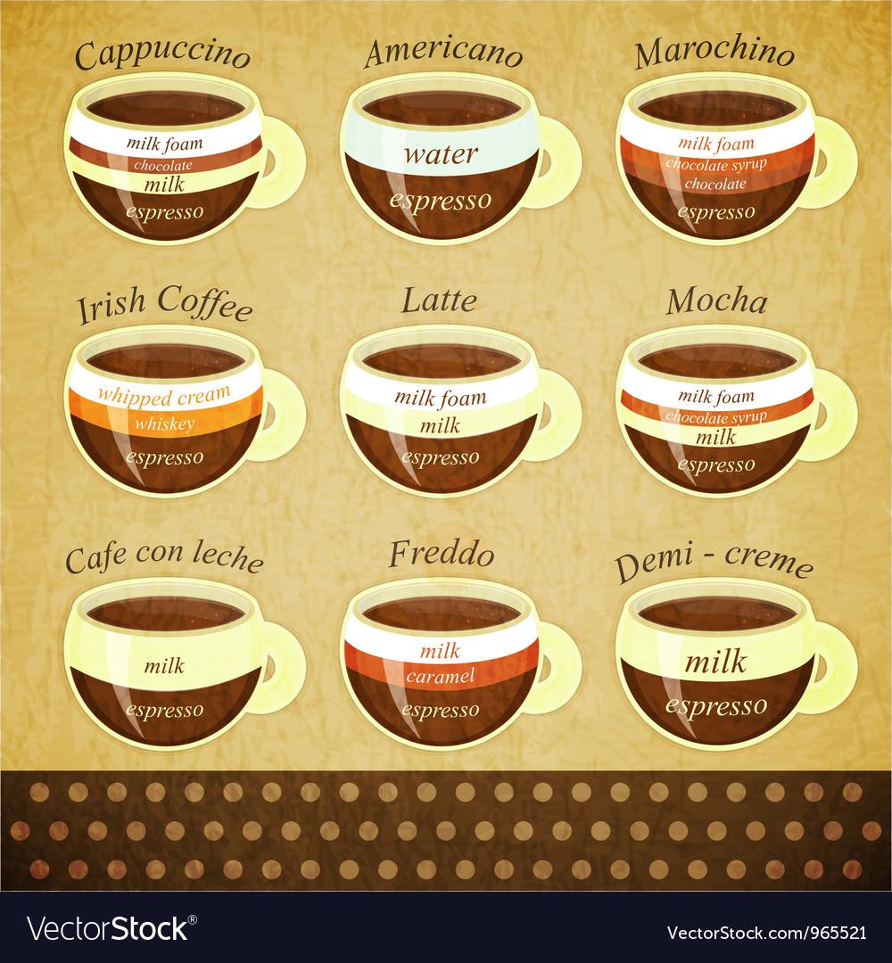 Coffee types retro post vector   Price: 1 Credit (USD $1)
