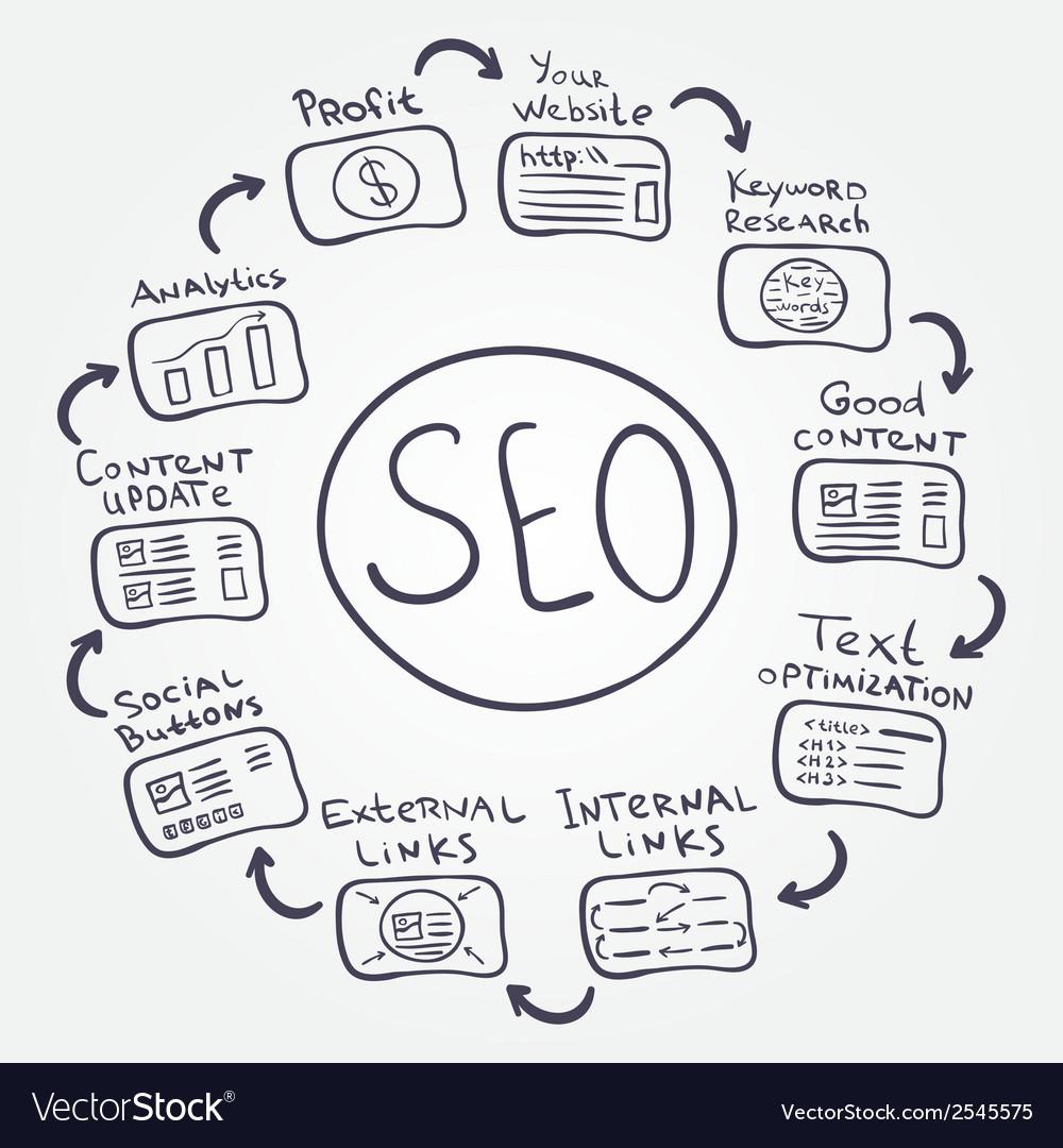 Seo fundamentals - doodle internet concept how to vector | Price: 1 Credit (USD $1)