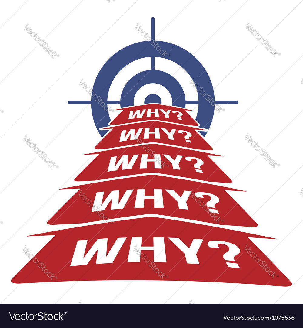 5 why methodology concept vector   Price: 1 Credit (USD $1)