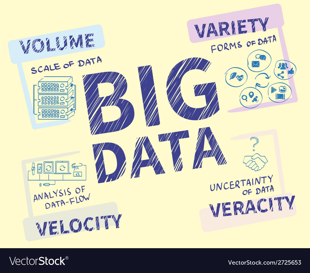 Infographic handrawn of big data - 4v vector | Price: 1 Credit (USD $1)