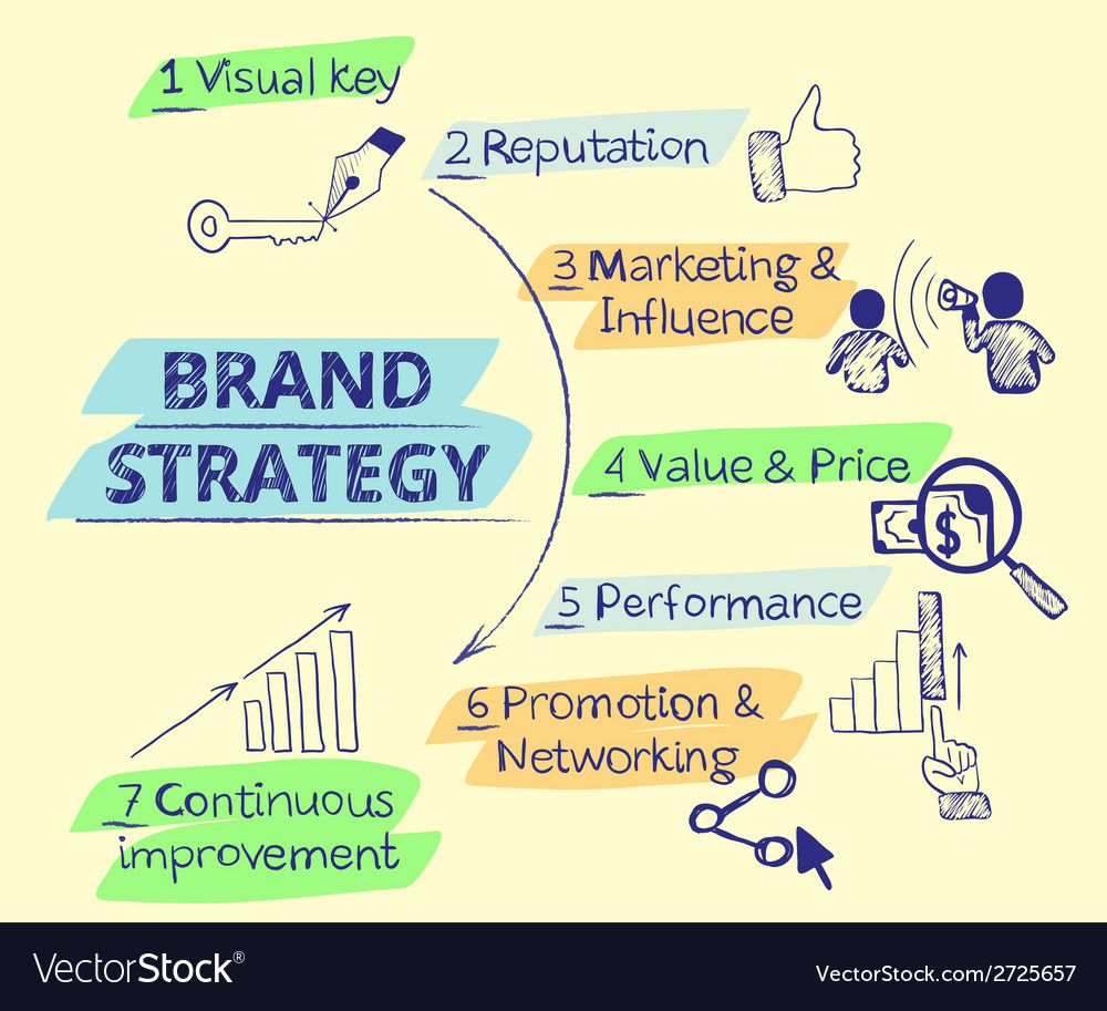 Infographic handrawn of brand strategy - seven vector | Price: 1 Credit (USD $1)