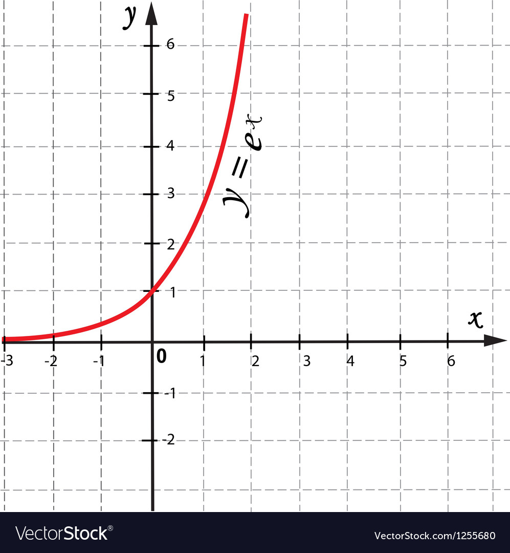 Mathematical function graph vector | Price: 1 Credit (USD $1)