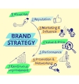 Infographic handrawn of brand strategy - seven vector
