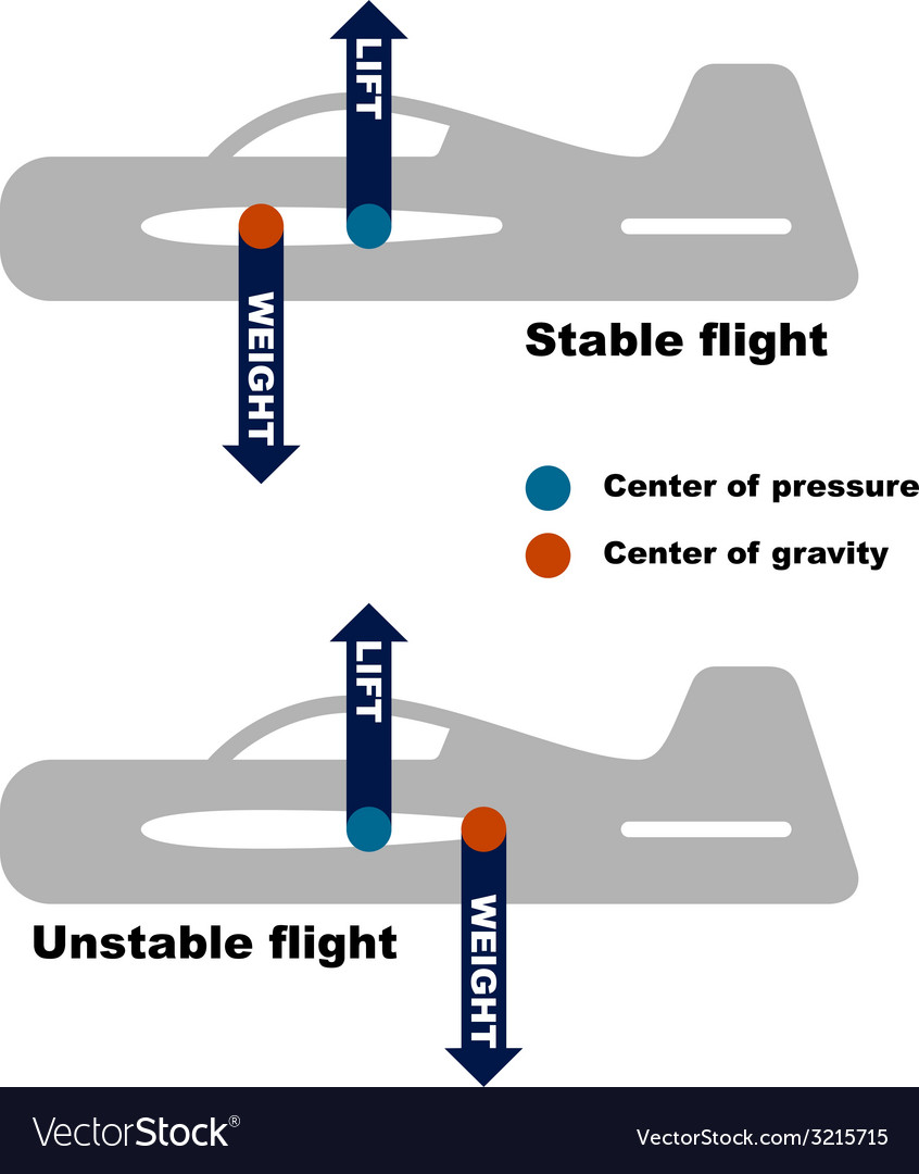 Airplane center of gravity requirement vector | Price: 1 Credit (USD $1)