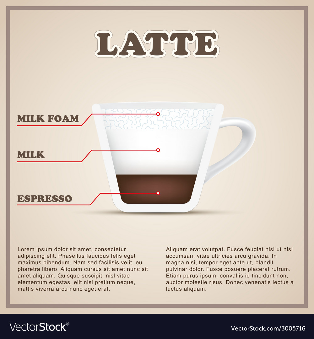 Coffee info background menu beverages types and vector | Price: 1 Credit (USD $1)