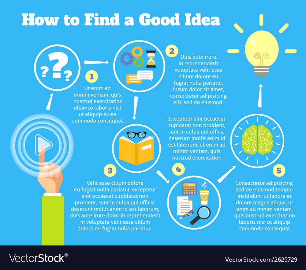 Finding idea process vector | Price: 1 Credit (USD $1)