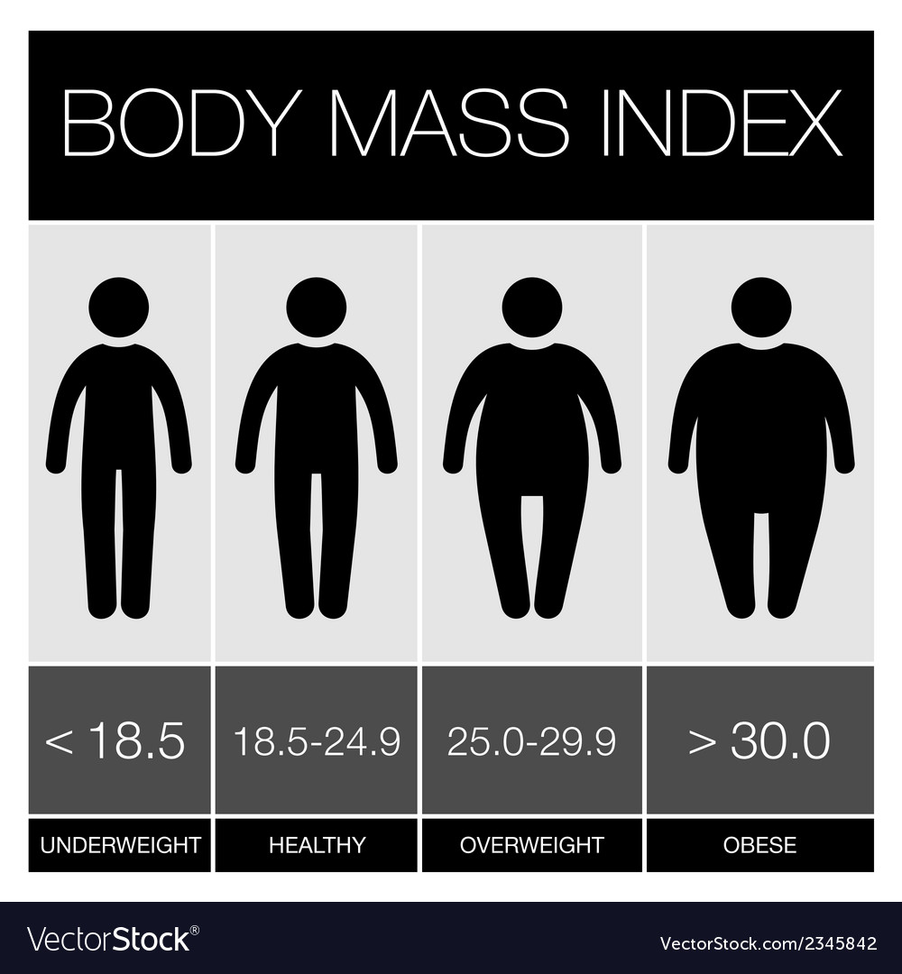 Body mass index infographic icons vector