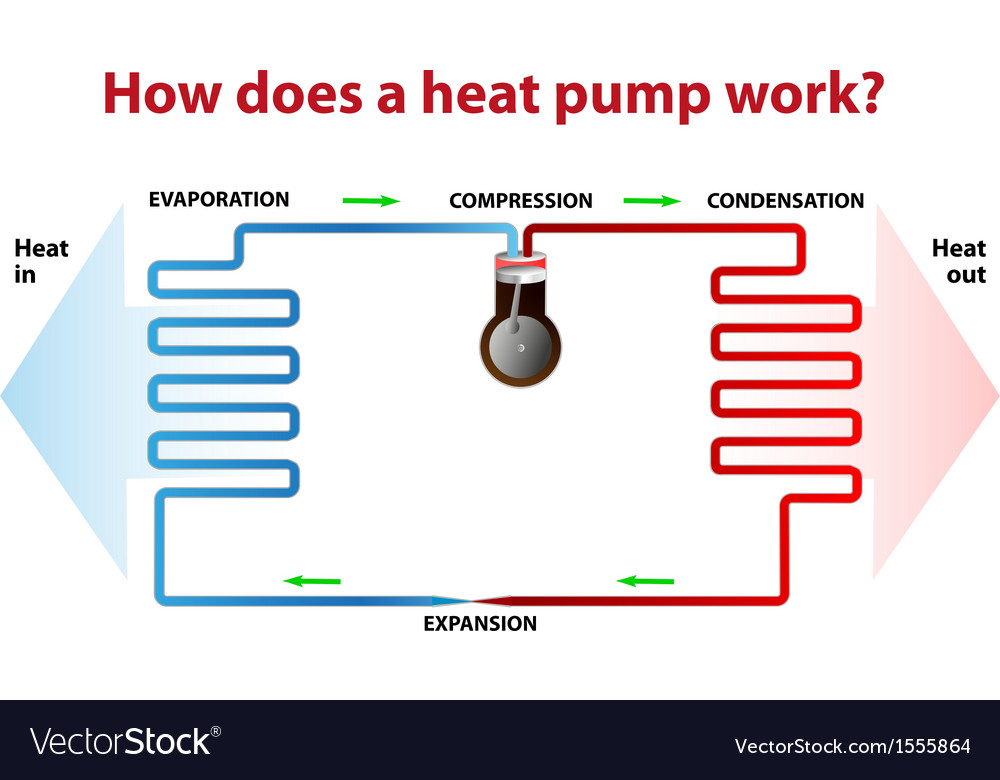 Heat pump works vector | Price: 1 Credit (USD $1)