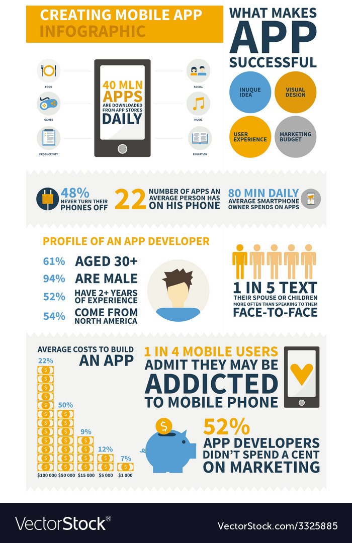 App development infographic vector