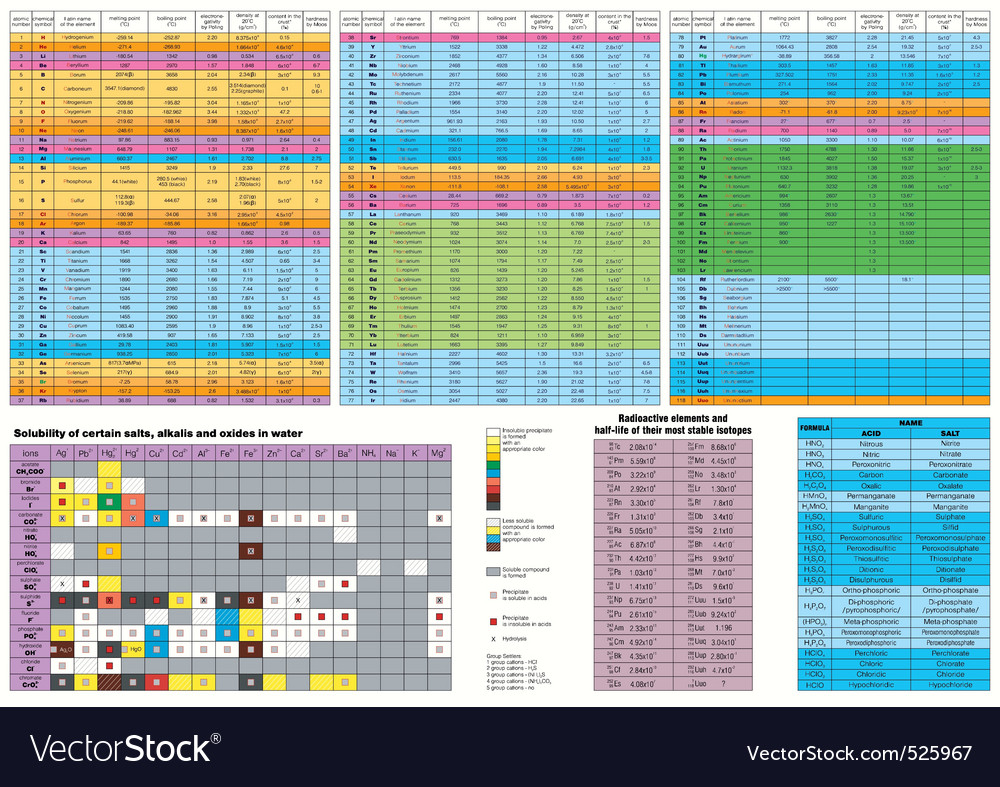 Chemistry dependencies table vector | Price: 1 Credit (USD $1)