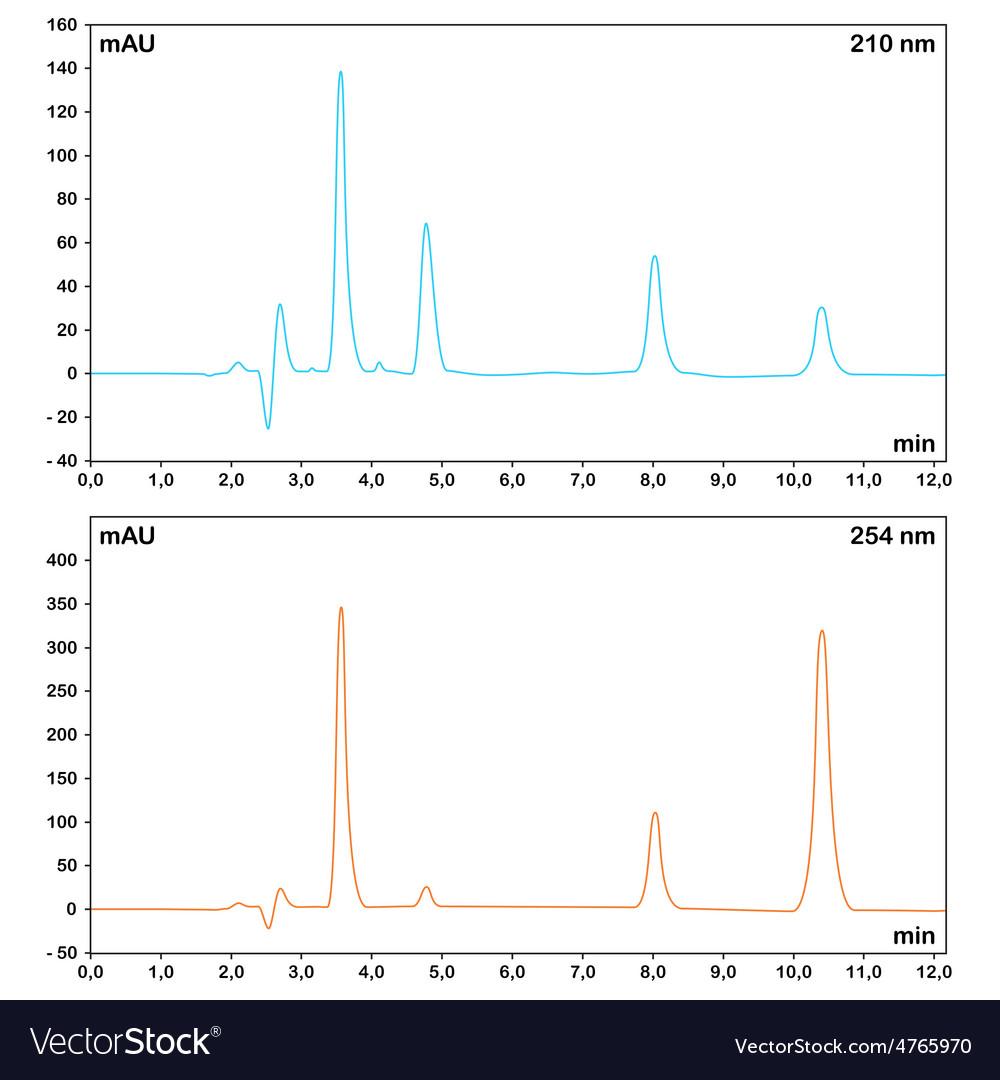 Hplc chromatograms vector | Price: 1 Credit (USD $1)