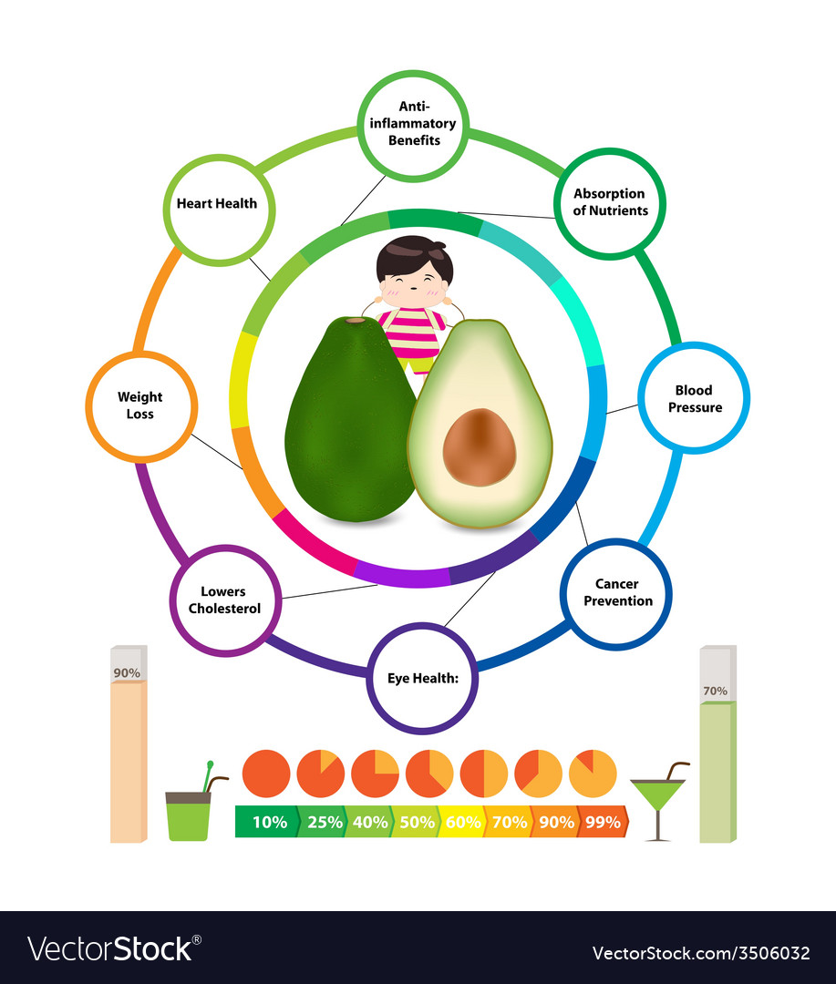 Amazing health benefits of avocado vector | Price: 1 Credit (USD $1)