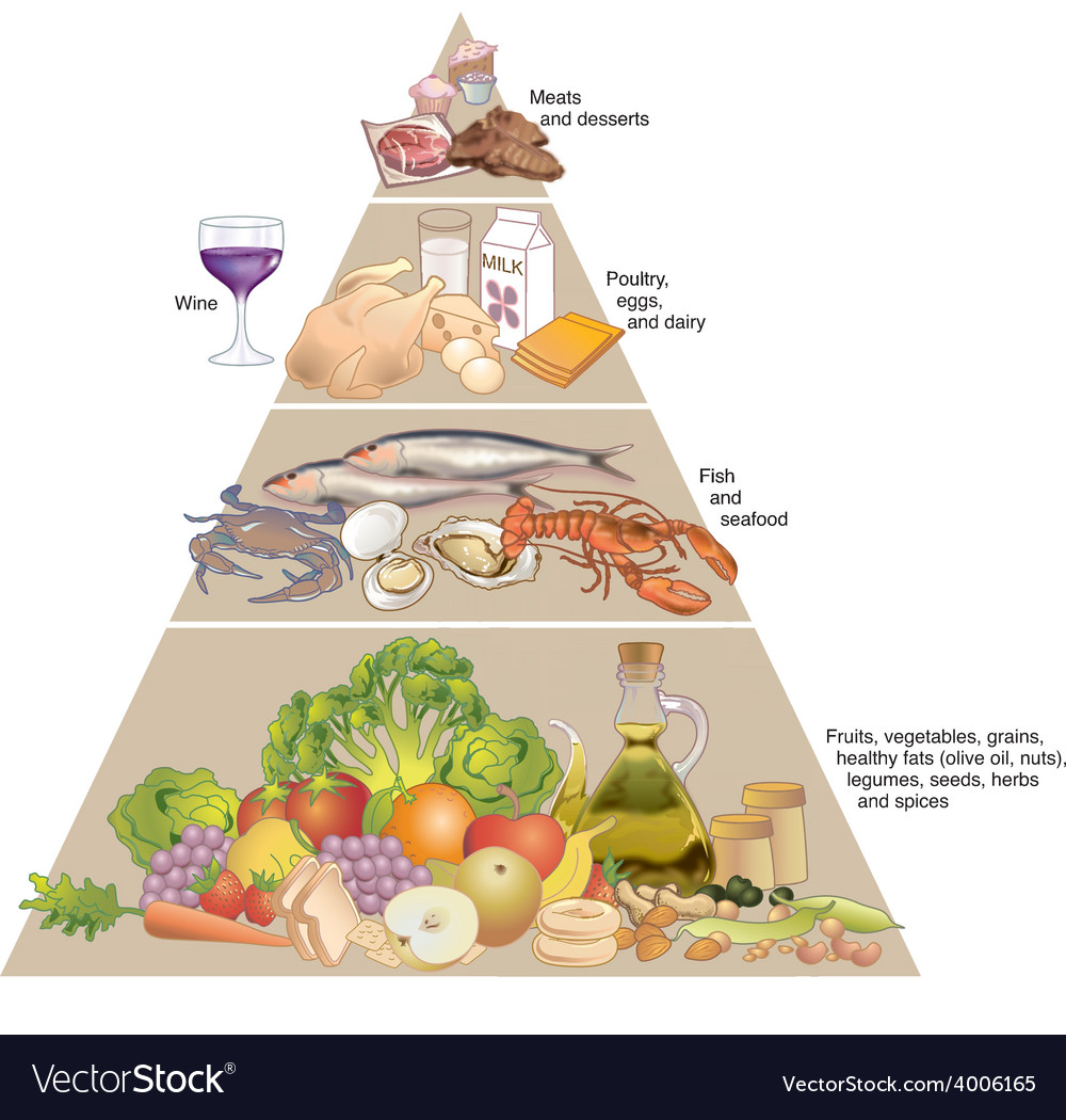 Mediterranean diet pyramid vector | Price: 3 Credit (USD $3)