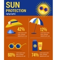 Sun protection infographics vector